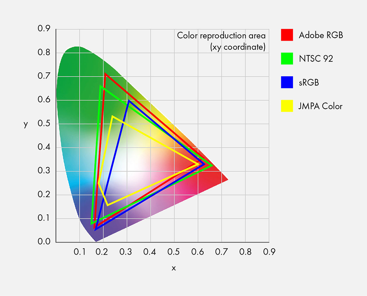CIE XYZ color system xy chromaticity diagram
