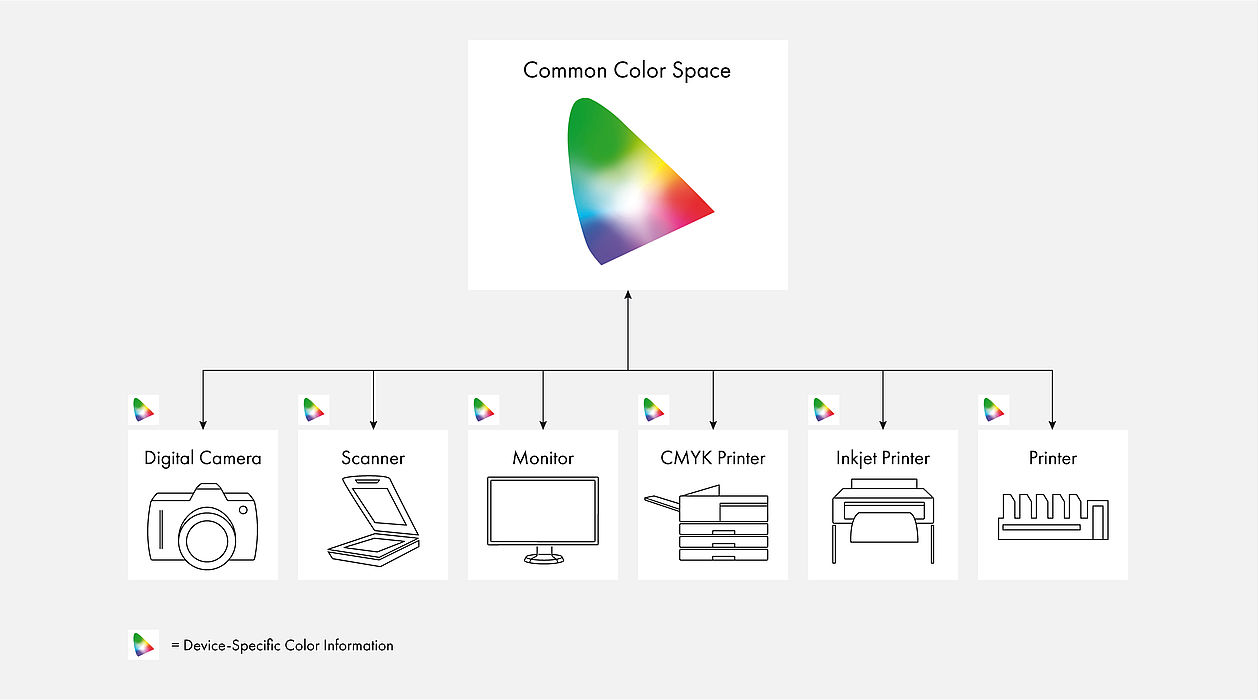 Device-specific color information
