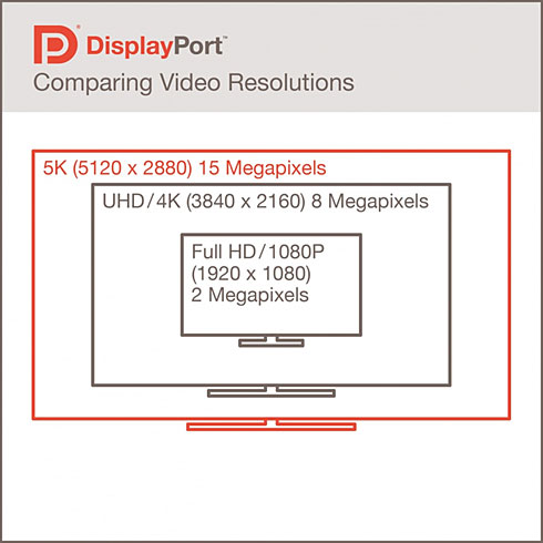 DisplayPort 1.3 makes 5K (5120 x 2880 pixel) 60 Hz display possible with a single cable.