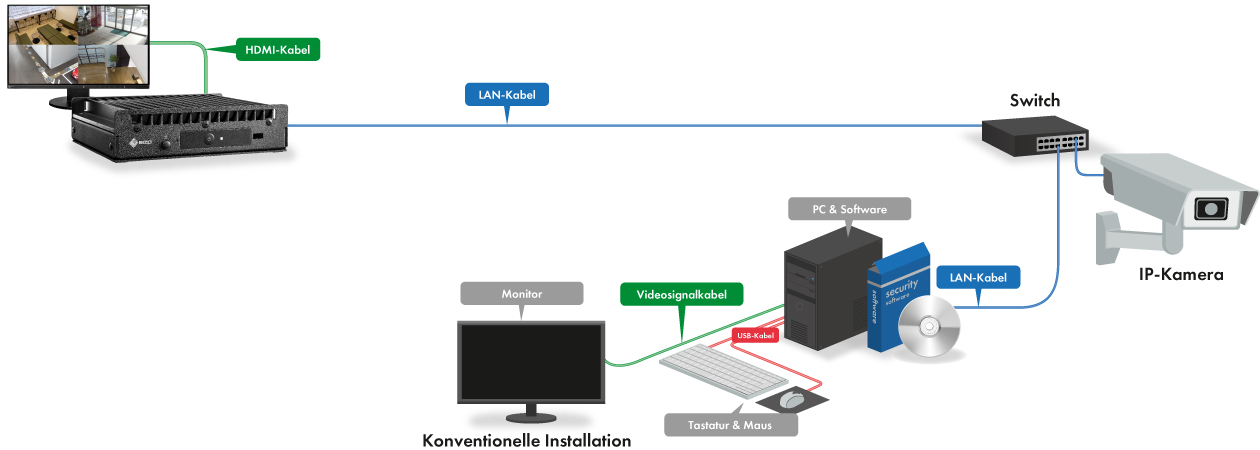 Integrated Solution DX0211-IP