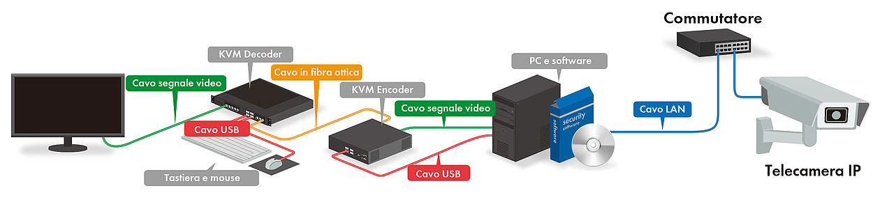 IP decoder solution: Monitor tradizionale