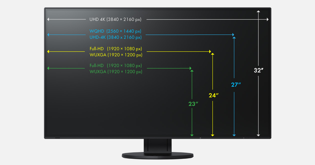 The best monitor resolution and diagonal for your home office