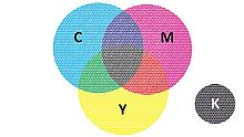 The four basic colours of the CMYK colour model