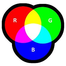 The primary colours of RGB