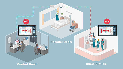 Alert-to-Action: security solution for hospitals